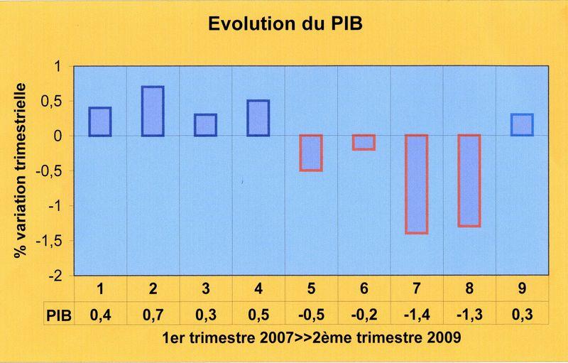PIB France001