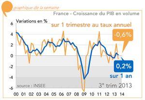 Croissance 2013