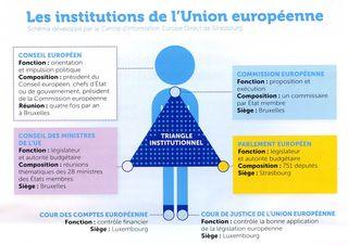 Europe institutions001
