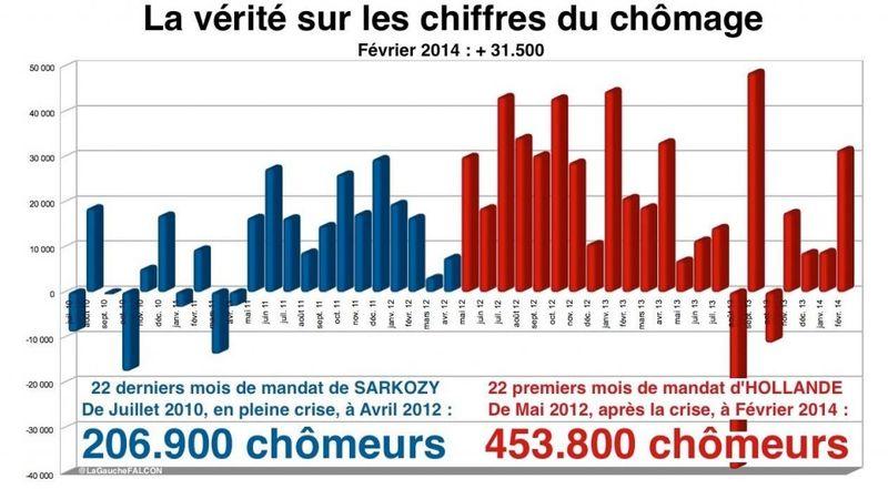 Chômage-Chiffre-fin-février-2014-1024x565