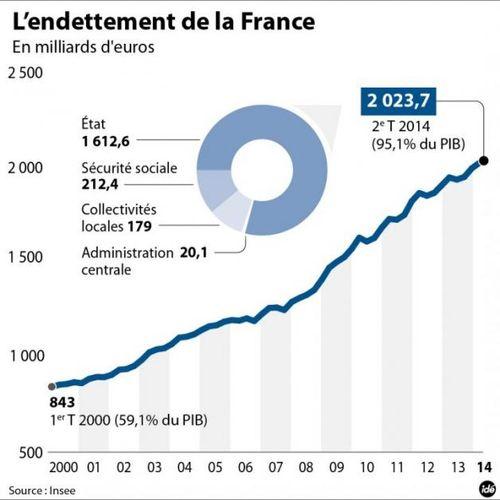 Endettement de la France 2014