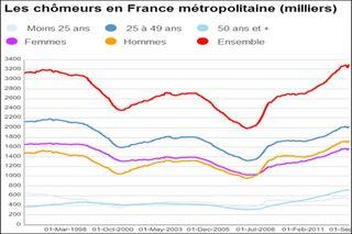 18445taux-de-chomage-et-chomeurs-en-france-hausse-du-taux-de-chomage-au-3e-trimestre 2015