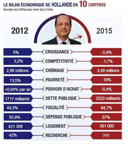 Bilan Hollande